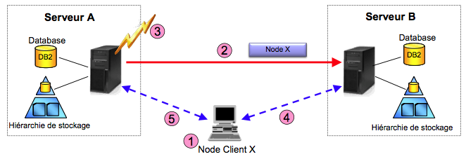 Réplication des nodes