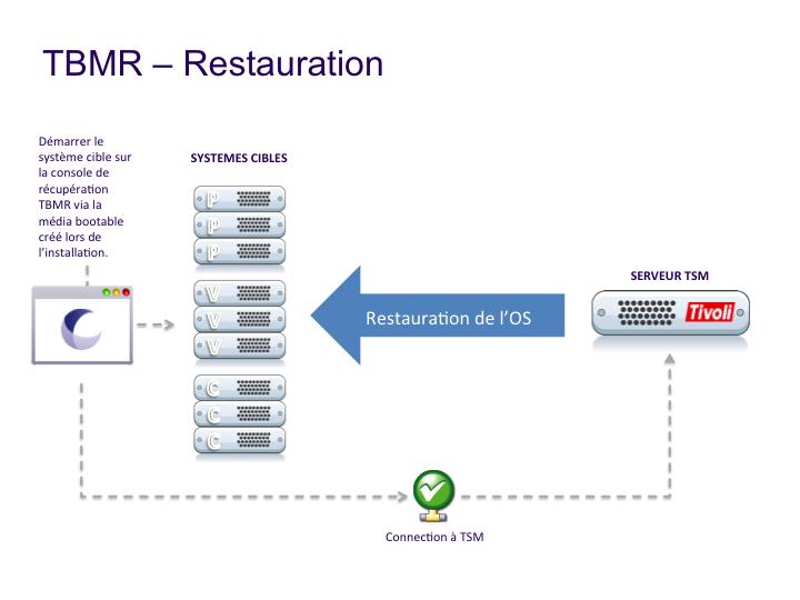 TBMR : Restauration
